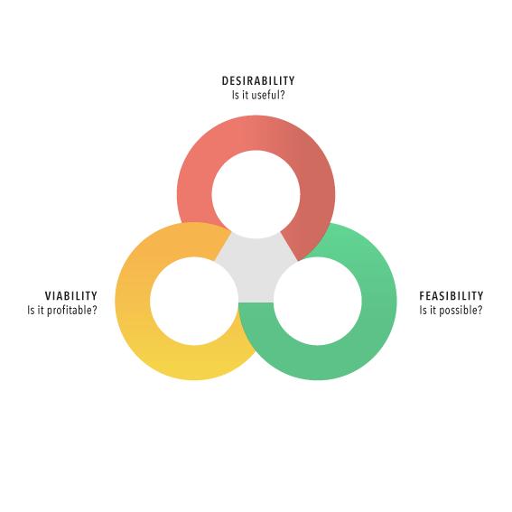 Design Thinking Criteria